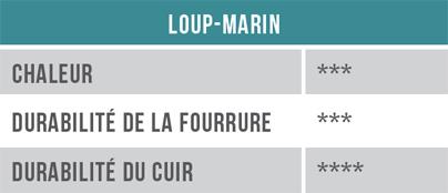 Loup-marin - Chaleur, durabilité de la fourrure, durabilité du cuir